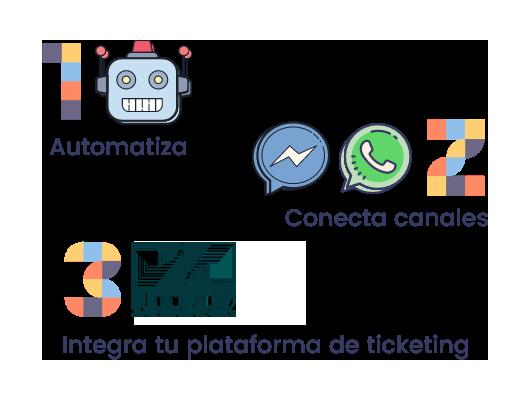 automatiza e integra zendesk